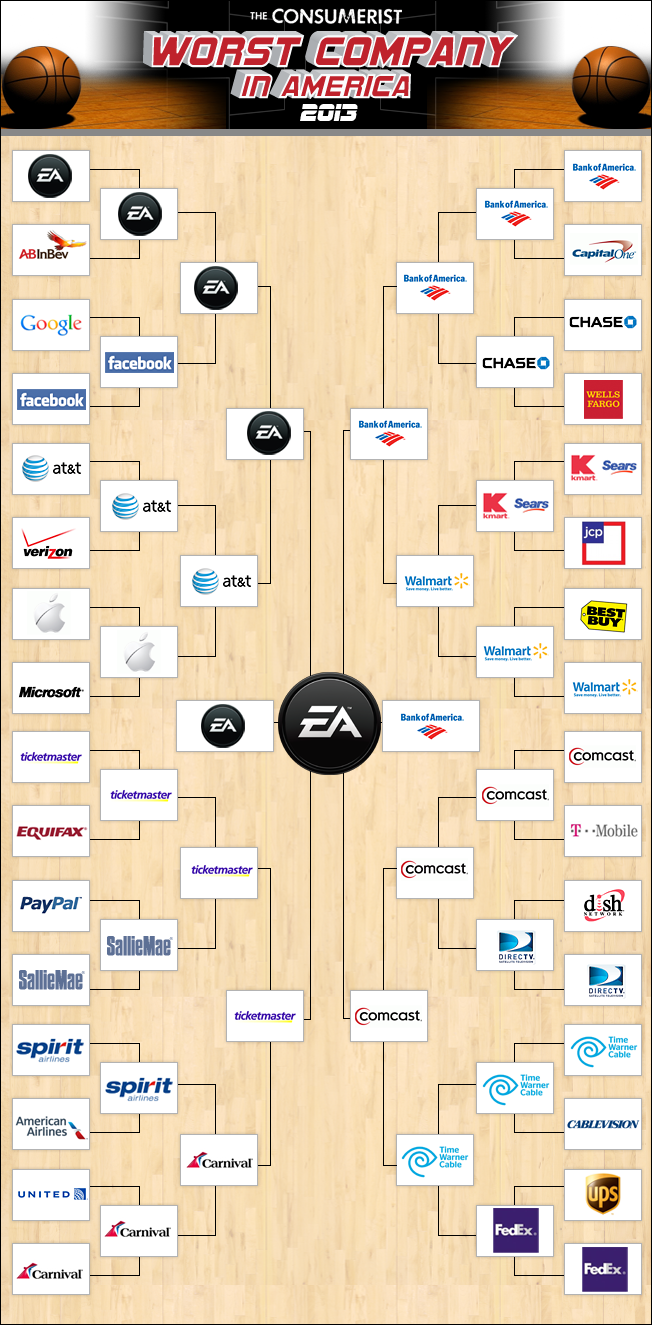 EA Makes Worst Company In America History, Wins Title For Second Year In A Row!