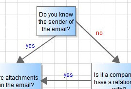 Here's A Simple Flowchart To Help Thwart Phishing Attacks