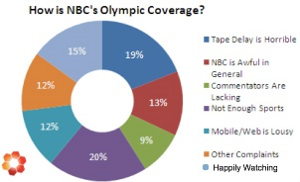 Did NBC's Coverage Of The Winter Olympics Suck?