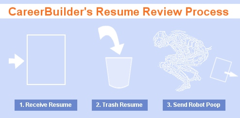 CareerBuilder's Free Resume Review Is Bot-Driven Junk
