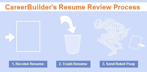 Careerbuilder S Free Resume Review Is Bot Driven Junk Consumerist
