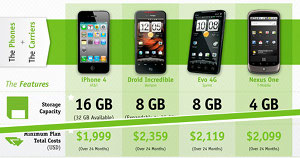 Billshrink: iPhone 4 Is Best Value Among Latest Smartphones, If You Watch Data Usage