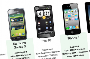 Use This Chart To Pick The Best Smartphone