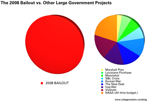 2008 Bailout Costs As Much As Several Large And  Famous Government Projects Combined