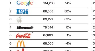These Are The Top 10 Brands In The Whole Wide World