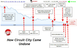 GRAPH: The Decline And Fall Of Circuit City