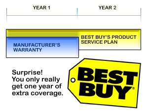 Best Buy Overlaps Their Product Service Plans With Manufacturer's Warranty