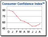 Consumer Confidence Rises 5 Points