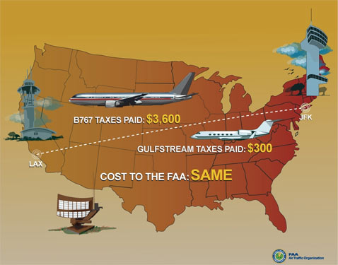 Corporate Jets 16 Percent Of Aviation Systems' Costs, Pay Only 3 Percent