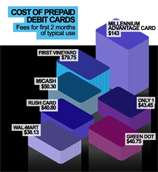Revealing The Hidden Cost Of PrePaid Debit Cards