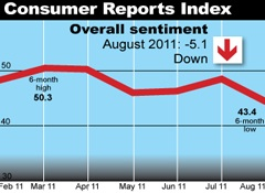 Consumer Sentiment Index Hits 20-Month Low