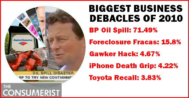 BP Dumps Huge Oil Slick On Bank Of America To Earn Title Of 2010's Biggest Business Debacle