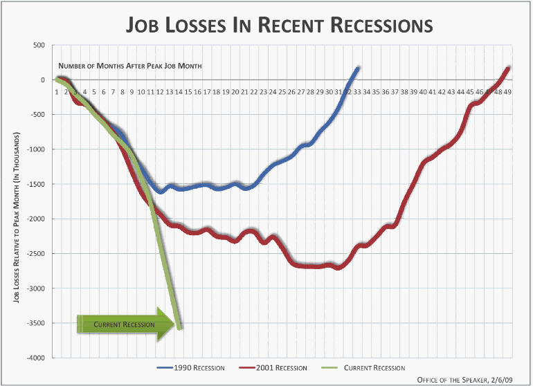 Just How Bad Is This Recession? Look At The Scary, Scary Graph