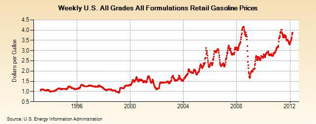 Let's Look Back And Laugh At Retail Gas Prices Over The Last Decade