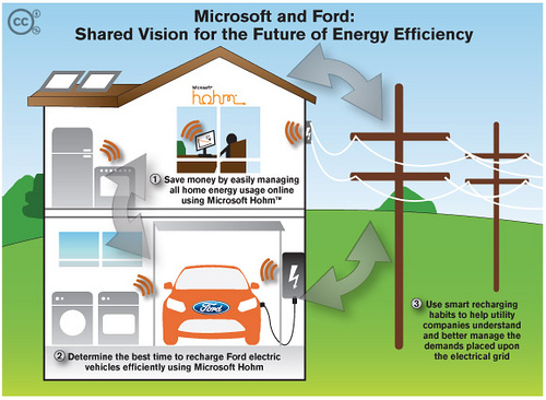 Ford Partners With Microsoft For Recharging Electric Vehicles
