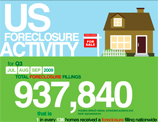What Recovery? 937,840 Foreclosures Q3