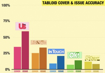 Which Tabloids Give You The Most Lies For Your Buck?