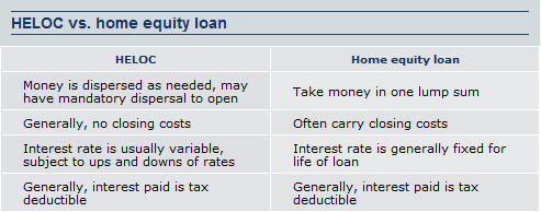 A Bunch Of Information About Home Equity Loans