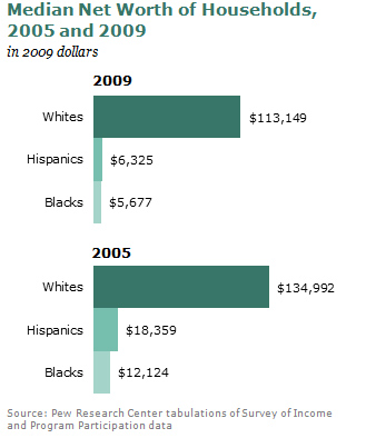 Wealth Gap Between Whites And Minorities Is Widest In 25 Years