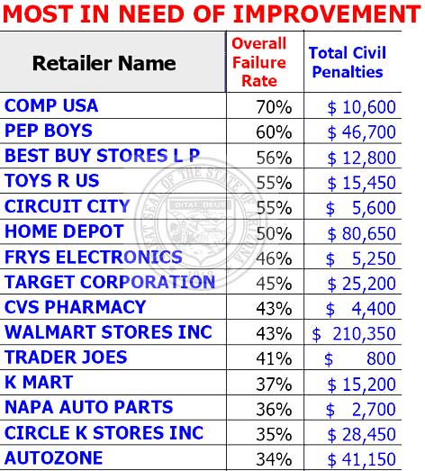 Worst Stores For Pricing Law Compliance