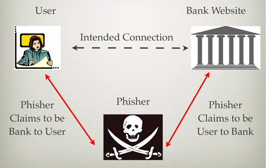"Bank of America's ""Perfect"" Security System Actually Vulnerable To Phishing"