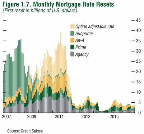 Monthly Mortgage Rate Resets, 2007-2016