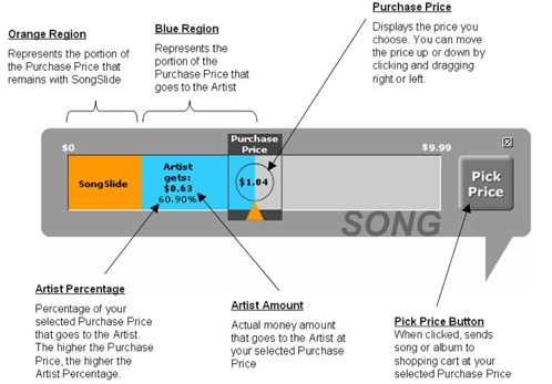 Pay What You Want For Independent Music With Songslide