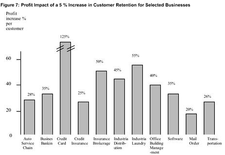 Retain 5% More Customers, Reap 35-95% More Profit