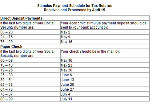 Check Out The IRS's Economic Stimulus Payment Calculator