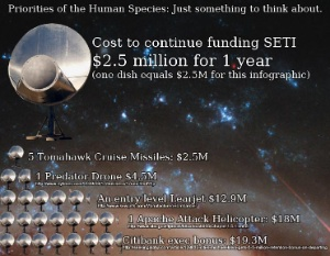 Cost Of Funding SETI vs A Citibank Exec's Bonus
