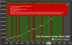 Learn About Past Recessions With This Cool Interactive Graph