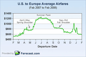 "Fly During ""Shoulder Season"" To Save On European Summer Airfare"