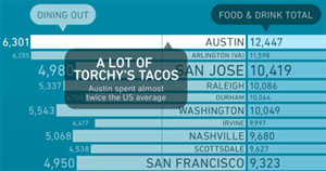 Does Your City Spend A Lot On Eating?
