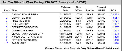"Format War: ""Top 10"" Selling Blu-Ray Disc Sells 880 Copies"