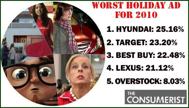 Hyundai Edges Out Target & Best Buy To Win Worst Holiday Ad Title