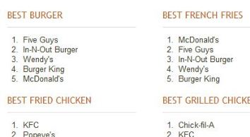 Five Guys Named Best Fast Food Burger In U.S. By Zagat Guide