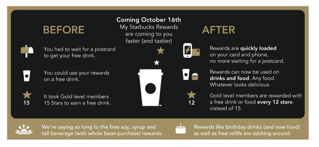 Starbucks To Gold Card Customers: Sorry, We're Not Paying For Your Lactose Intolerance Anymore