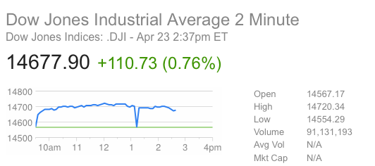 The DJIA plummeted more than 150 points in two minutes following a fake Tweet about an explosion at the White House.
