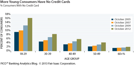 no credit cards graph