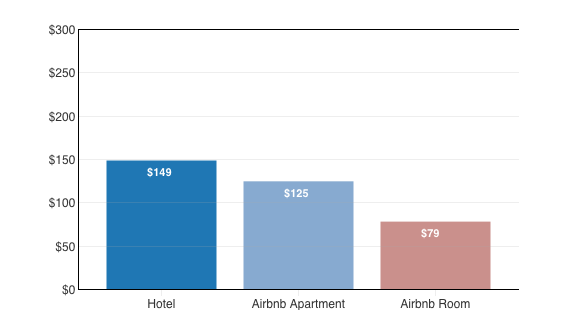 Priceonomics' comparison of hotel room rates and Airbnb rates for Philadelphia.