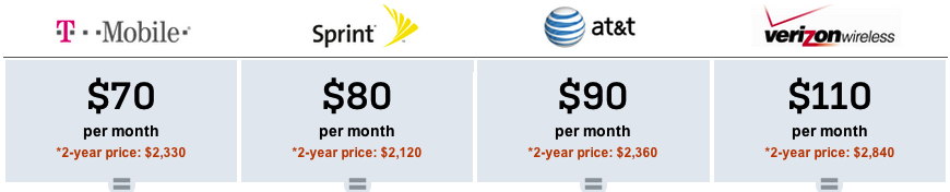 wireless plan comparison calculator shows just how screwed