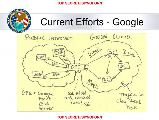 A recently leaked top secret NSA sketch, complete with smiley face, showing how the agency exploits the connection between Google's front-end servers and its data centers to then access that data center network and reap massive amounts of information.