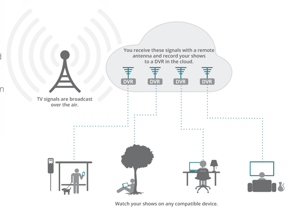 A diagram of how Aereo works.  Cablevision argues that broadcasters' appeal to the Supreme Court could undermine all cloud-based technology.