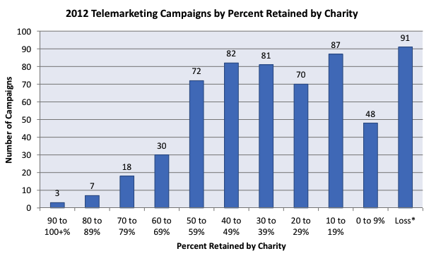 91 of the 589 charity telemarketing campaigns studied resulted in a loss, meaning the telemarketer was being paid more than it brought in. (Source: NY Attorney General's Office)