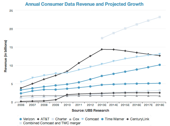 Graph showing projected data-service revenues for a post-merger Comcast, via GigaOm