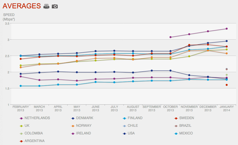 Data from Netflix's ISP rankings, comparing 12-month period from Feb 2014 to Feb 2014.