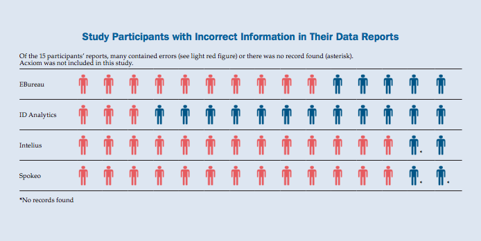 Big data reports were found to contain a number of inaccuracies.