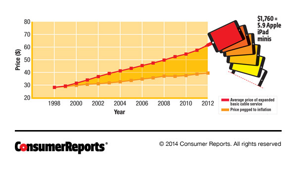 A graph demonstrating how quickly cable rates have outpaced inflation, from Consumer Reports.
