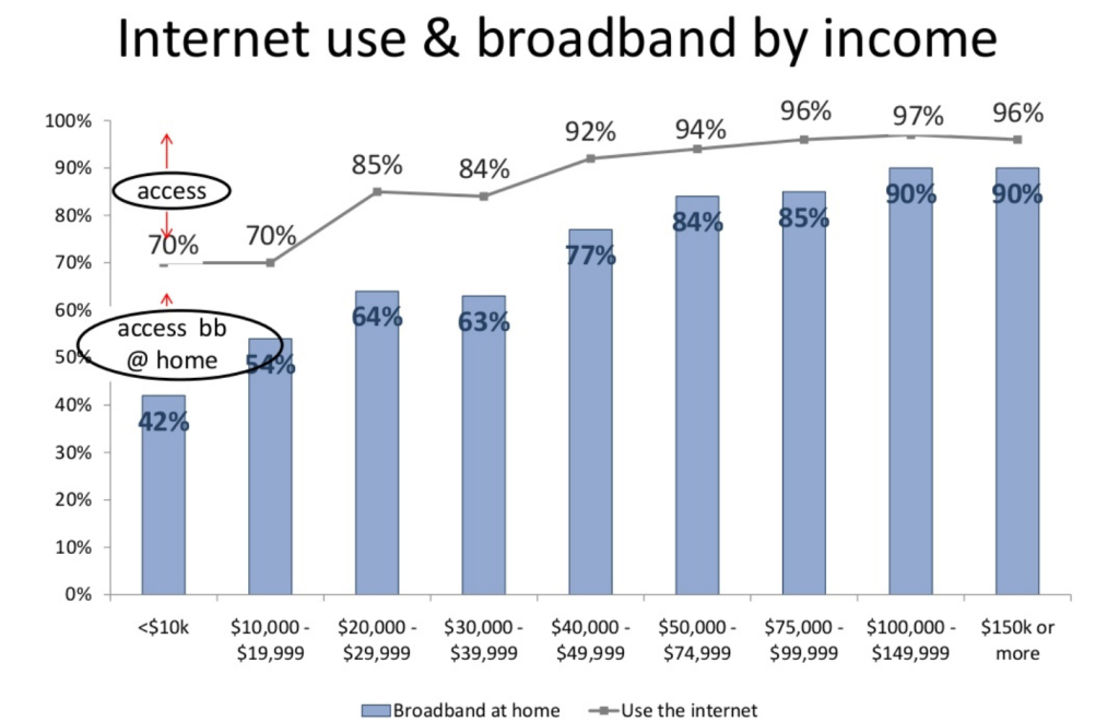Broadband internet access by income, via The Pew Internet Project.