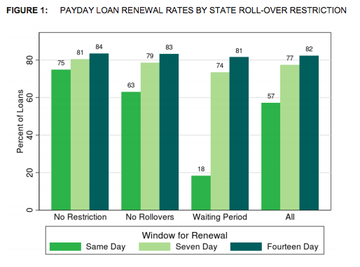The CFPB found 82% of loans are  renewed within fourteen days, and this percentage varies by only three percentage points across  the three groups of states.